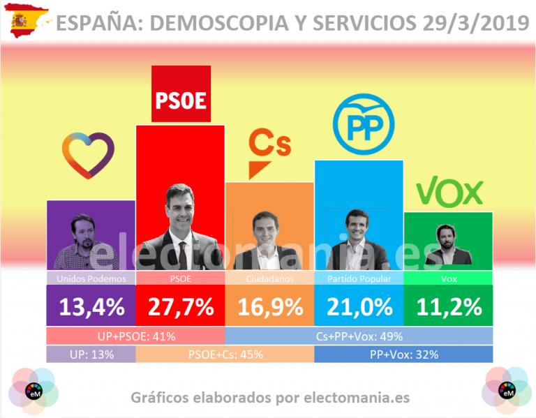 Demoscopia y Servicios: El PSOE podría mantener la mayoría actual