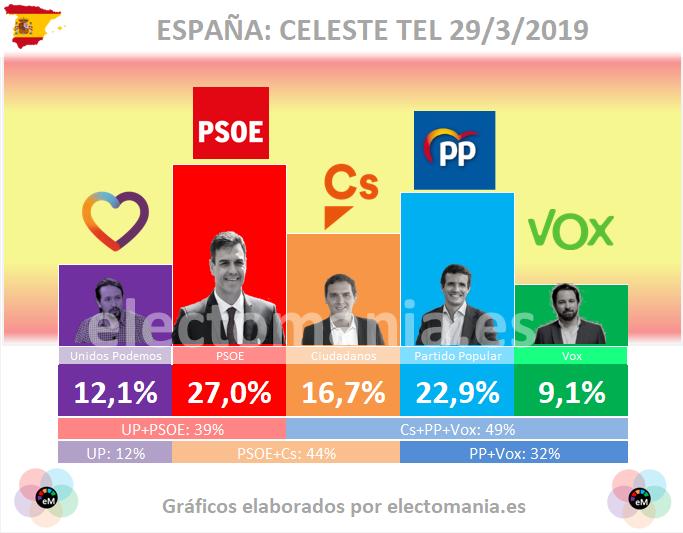 Celeste Tel: el PSOE sigue subiendo, casi un punto por semana