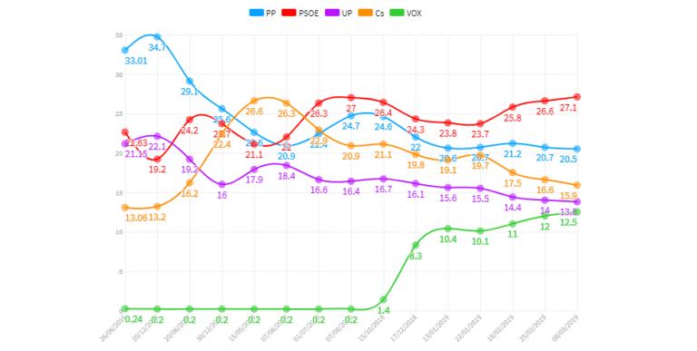 ElectoPromedio de encuestas (8M):  PSOE y Vox al alza, Ciudadanos a la baja
