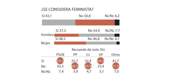 Sigma Dos sobre la situación de la mujer en España