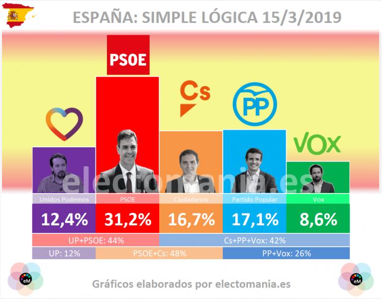 Simple Lógica: el PSOE en subida vertical y Vox se desinfla