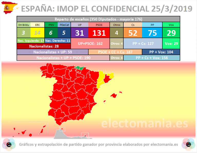 IMOP-El Confidencial: gran ventaja del PSOE.  PACMA entraría en el Congreso