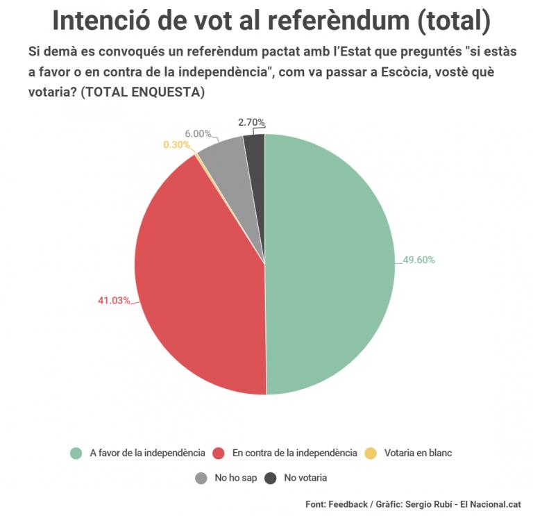 El Nacional.cat: el sí a la independencia triunfaría en un referéndum