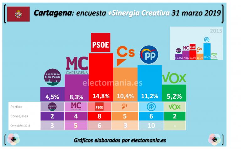 Cartagena: el hundimiento del PP beneficia al PSOE, entrada de Vox.