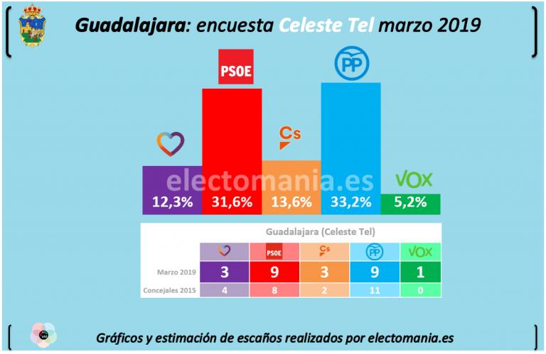 Guadalajara: empate PSOE-PP
