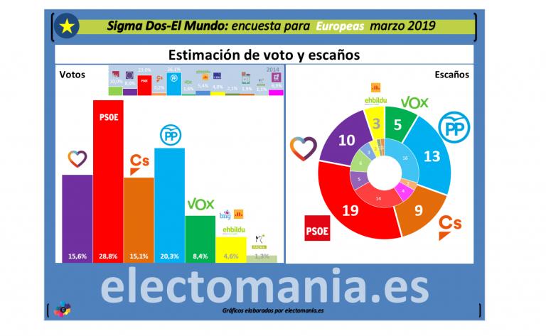 Sigma Dos: El PSOE ganaría claramente las elecciones europeas