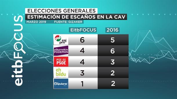 Eitb Focus: El PNV adelanta a Podemos como primer partido vasco en el Congreso