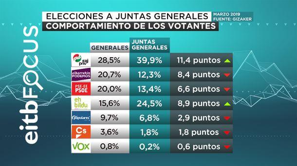 Eitb Focus: El PNV ganaría también en las tres diputaciones forales