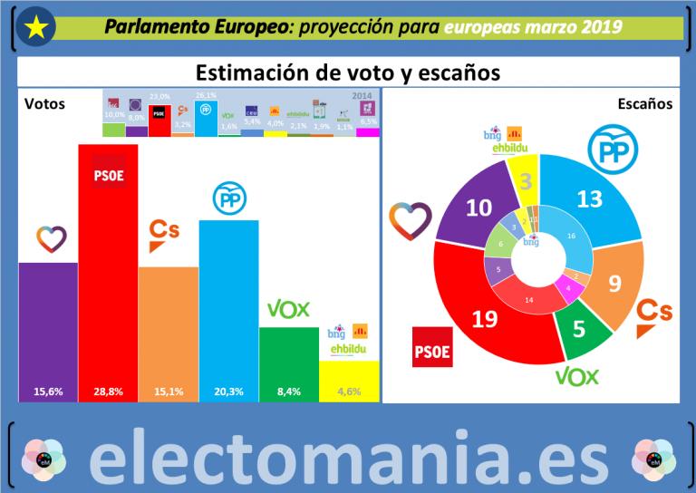 La proyección del Parlamento Europeo deja a Puigdemont fuera de Estrasburgo