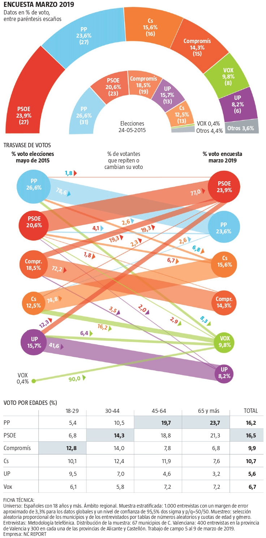 NC Report para la Com. Valenciana: la derecha desalojaría al pacto del Botànic