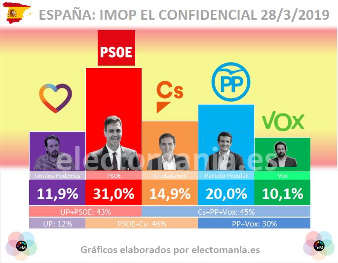 Tracking El Confidencial: el PSOE se afianza y PACMA entra