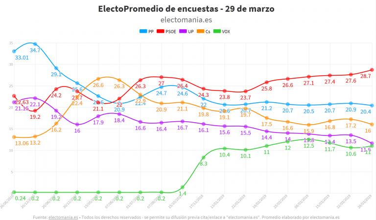 ElectoPromedio de encuestas (29M): aumenta la polarización