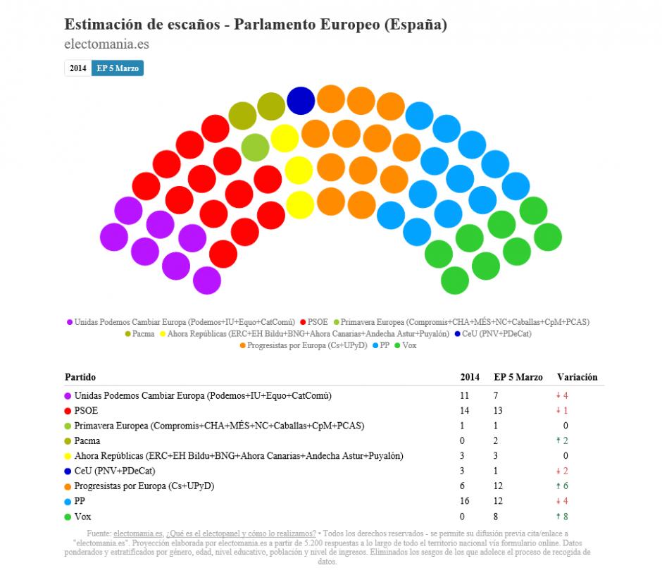 534ebad42514 ElectoPanel para europeas: Vox adelanta a Unidas Podemos, PACMA ...