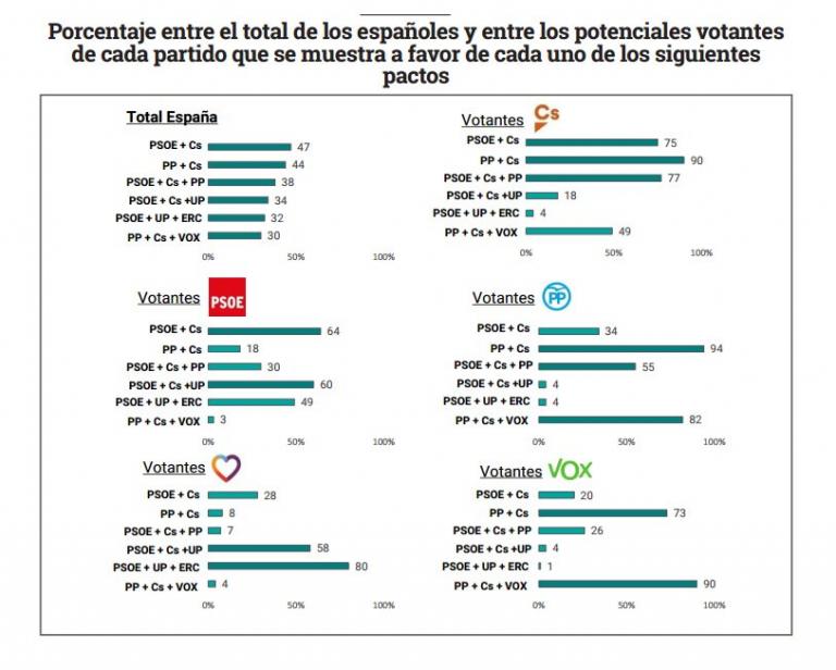 Coaliciones preferidas por los españoles, según Metroscopia