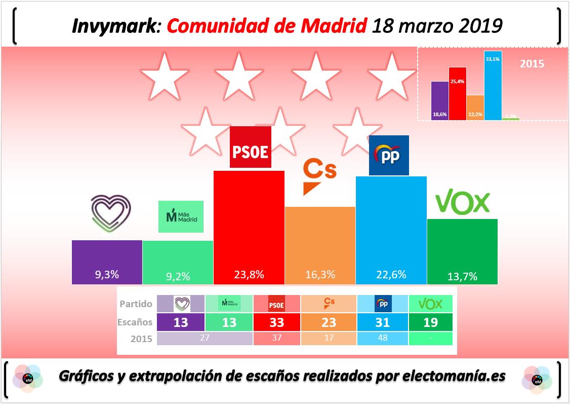 Encuestas para la Comunidad de Madrid Sin-t%C3%ADtulo