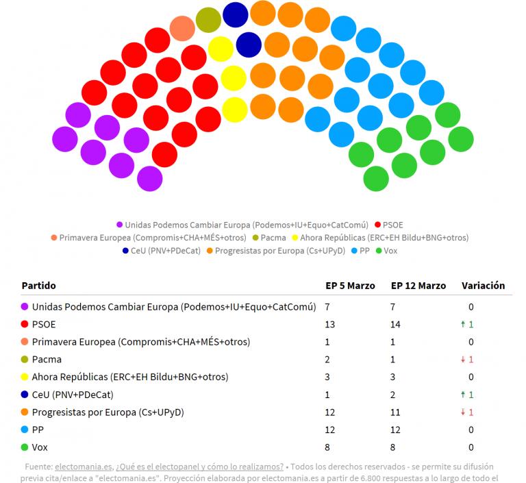 ElectoPanel europeo 12M: victoria para el PSOE
