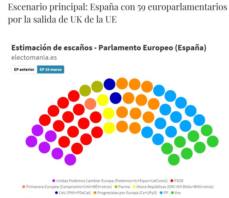 ElectoPanel para europeas (19M): la bajada de Unidas Podemos daría un segundo escaño al PACMA