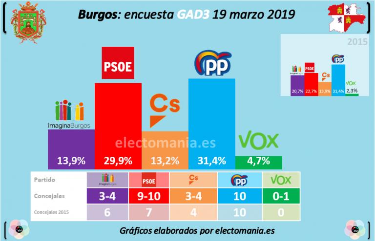 GAD3 Burgos: El PSOE casi iguala al PP. Vox, si entra en el ayuntamiento, podría decidir