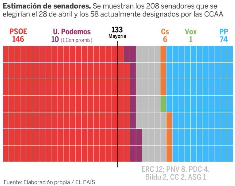 Estimación de El País: el PSOE lograría la mayoría absoluta en el Senado