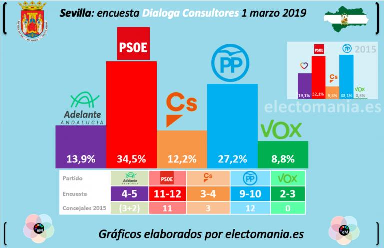 Dialoga Consultores: posible empate entre bloques en Sevilla