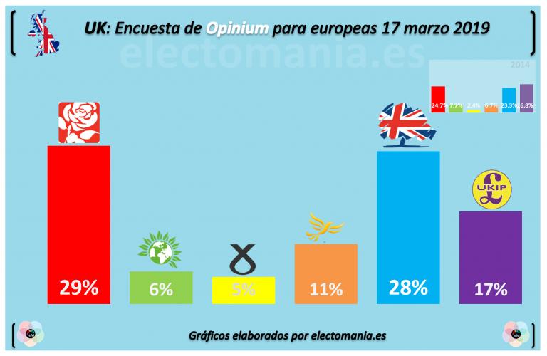 Opinium: subidón de los euroescépticos de UKIP ante la posibilidad de que UK participe en las elecciones europeas