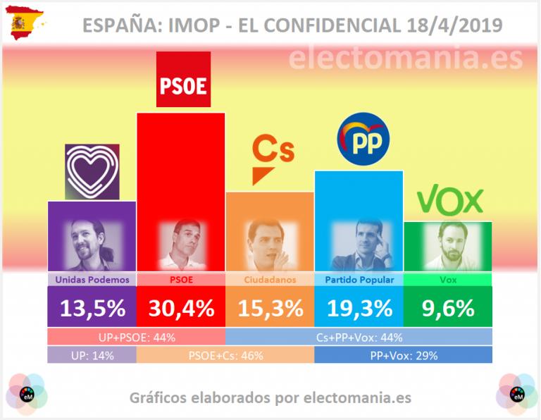 Tracking IMOP: el PSOE sigue destacado pero cede algo de terreno