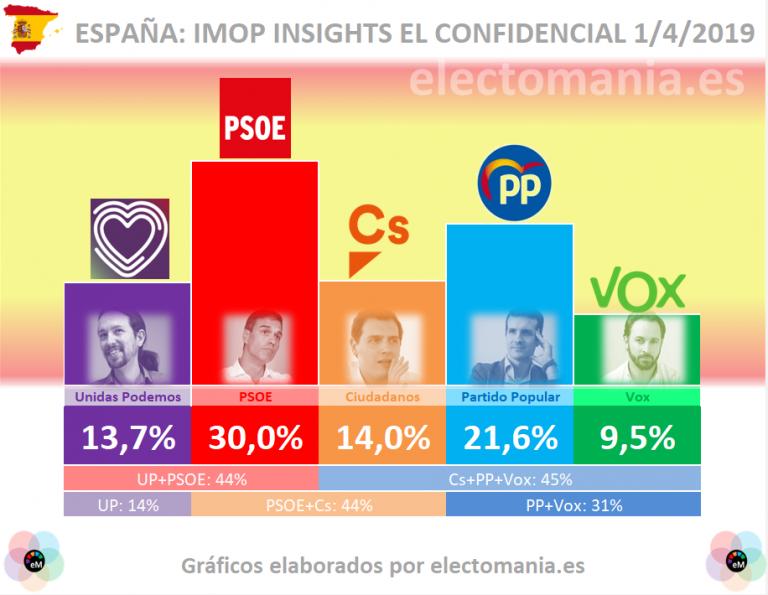 IMOP INSIGHTS: El PP se recupera a costa de Vox