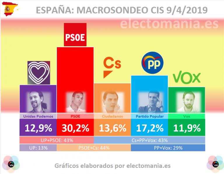 MacroCIS preelectoral: una alianza PSOE+Unidas Podemos, cerca de la mayoría absoluta. PSOE+Cs, al borde