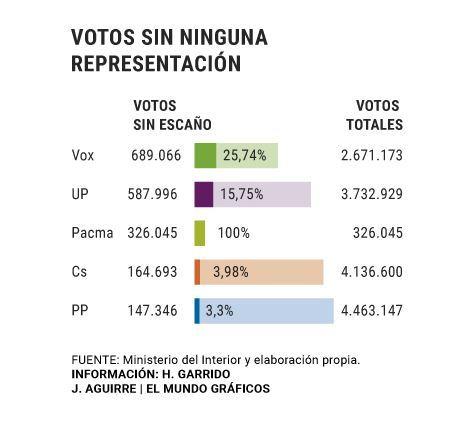 Sigma Dos para El Mundo: el PP se dejó 1,6 millones de votos hacia Vox y 1,4 hacia Cs