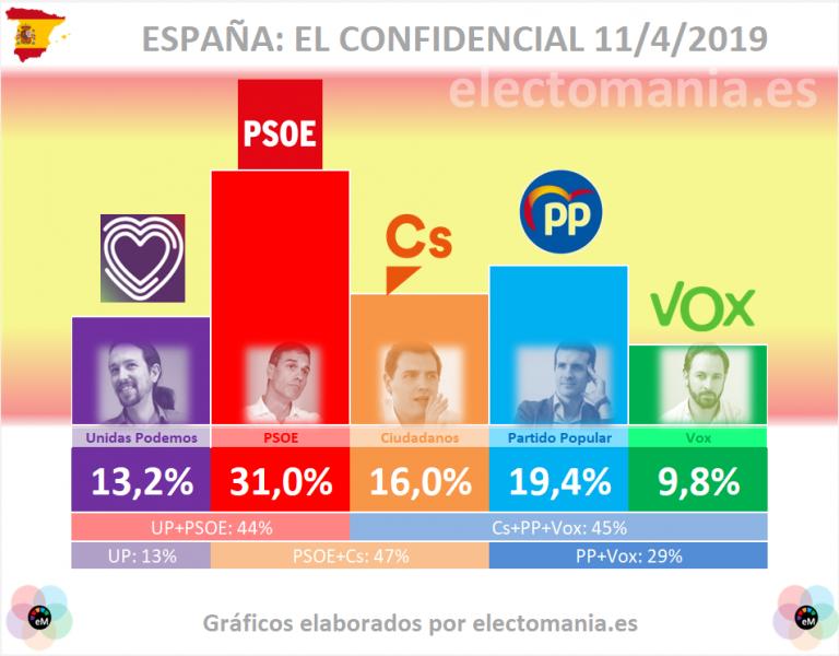 Tracking IMOP INSIGHTS: ligera subida de Ciudadanos, Vox y UP. PSOE y PP bajan