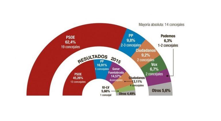 Fuenlabrada según Sigma Dos: mayoría absoluta del PSOE