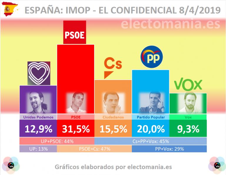 IMOP INSIGHTS: El PSOE continúa destacándose