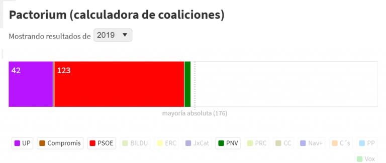 ¿Con quién pactará el PSOE?