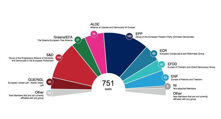 Encuestas para elecciones europeas de 2019 3-8-740x400