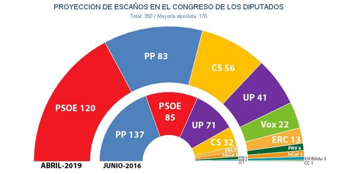 Key Data: el PSOE se acerca al 30% de los votos