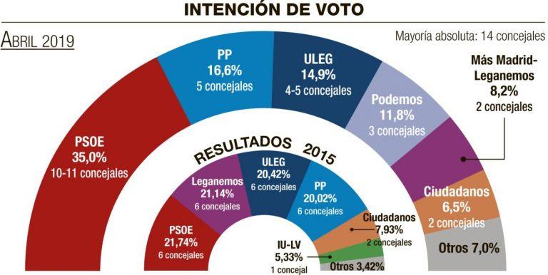 Sigma-dos: el PSOE ganaría en Leganés, pero tendría que pactar. Vox no consigue entrar en el Consistorio