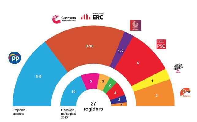 Sondeo interno para Badalona: Guanyem-ERC podría superar al  PP y ser primera fuerza