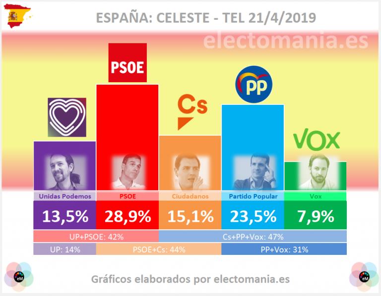 Celeste-Tel: Subida de la izquierda, que afianza su hipotética mayoría