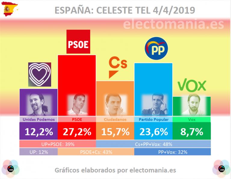 Celeste Tel: el PP se acerca al PSOE, mientras Ciudadanos y Vox caen