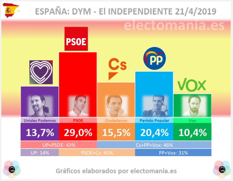 DYM: Sánchez tendrá que elegir entre Ciudadanos o UP más los independentistas