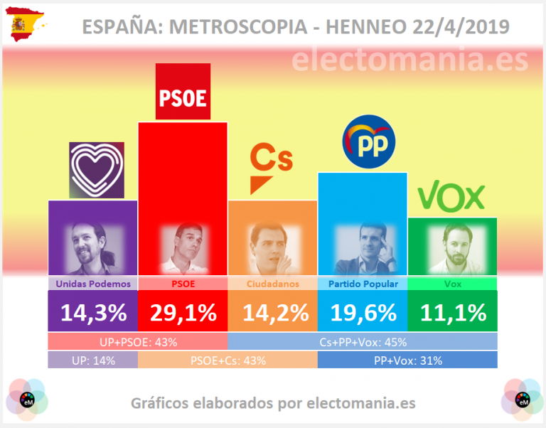 Metroscopia: el PSOE solo podría mirar a la izquierda