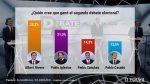 SocioMetrica-Debates_electorales-Albert_Rivera-Grupo_Atresmedia-RTVE-Espana_393472670_121197835_1706x960