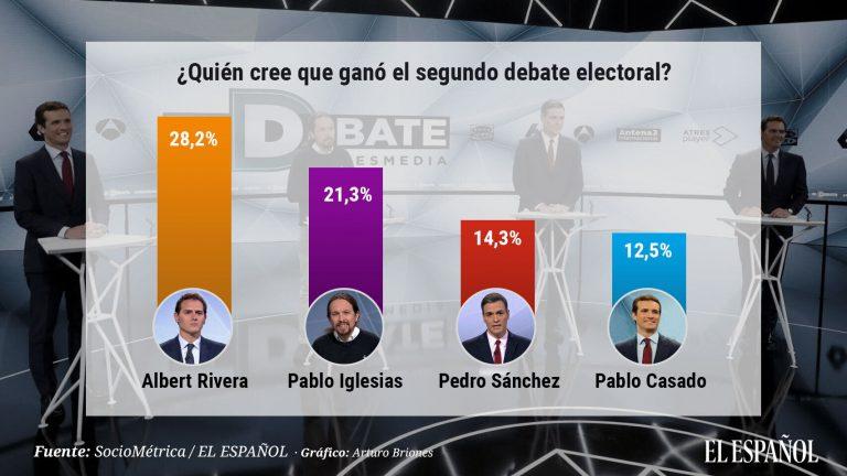 Sociométrica: Rivera también ganó el segundo debate