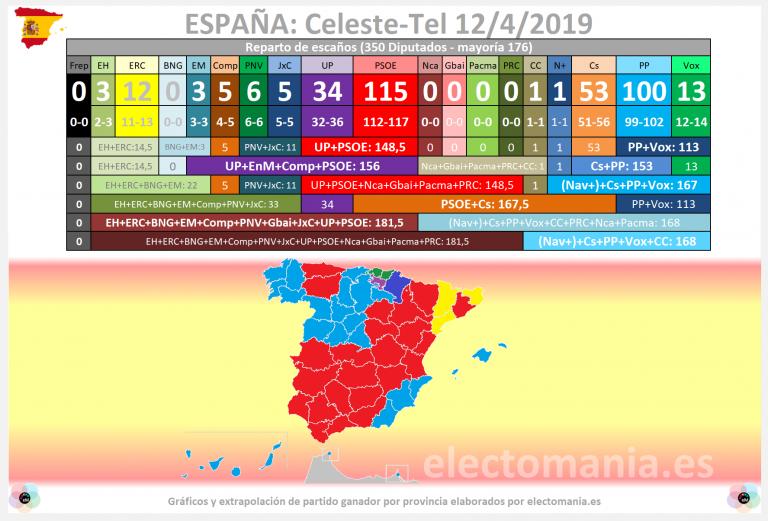 Celeste-Tel (11A): el PSOE necesitaría a UP y los nacionalistas para gobernar.