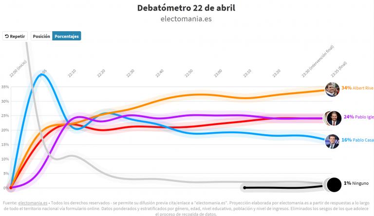 #Debatómetro (22A): Rivera 1º, Iglesias 2º, Sánchez 3º, Casado 4º