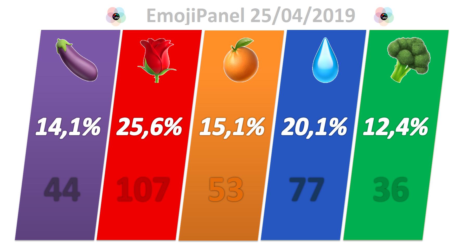 EmojiPanel✌ (25A): el bloque 🍊💧🥦 roza la mayoría