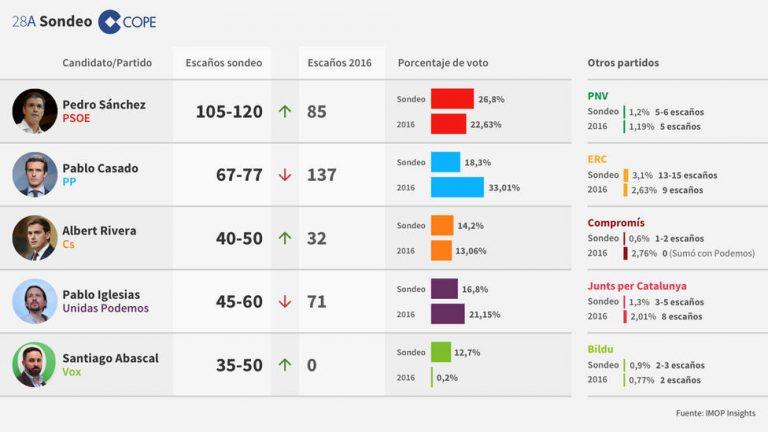 Exit Poll 28A (IMOP): los bloques pueden o no sumar.
