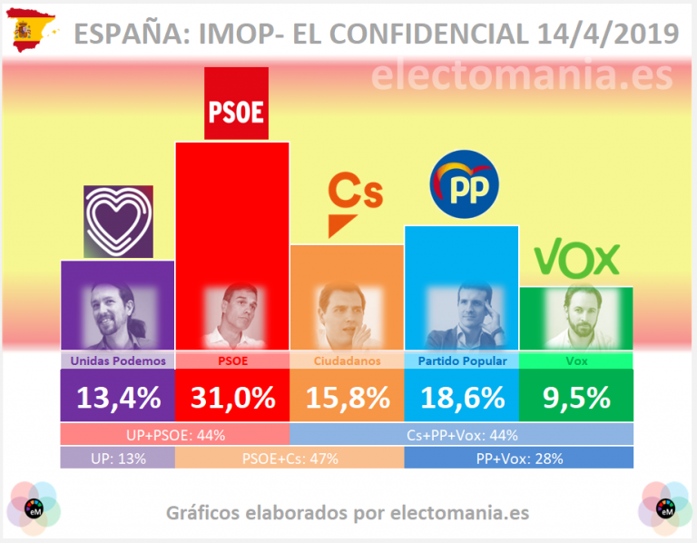 Tracking Imop- El Confidencial. El PP baja del 19%
