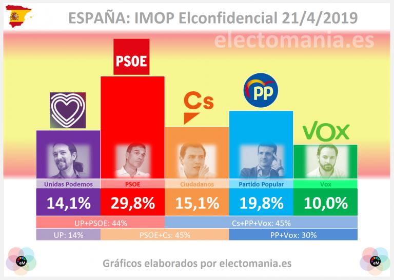 IMOP para ElConfidencial (21A): subida de Unidas Podemos que acerca la mayoría de izquierdas