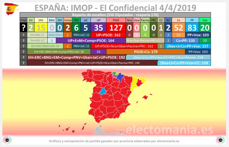 IMOP (elconfidencial): baja el PP, suben UP, Ciudadanos y Vox